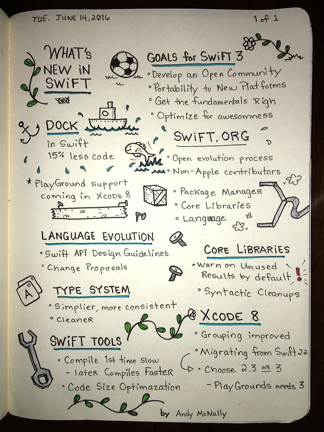 WWDC sketchnotes - What's New in Swift