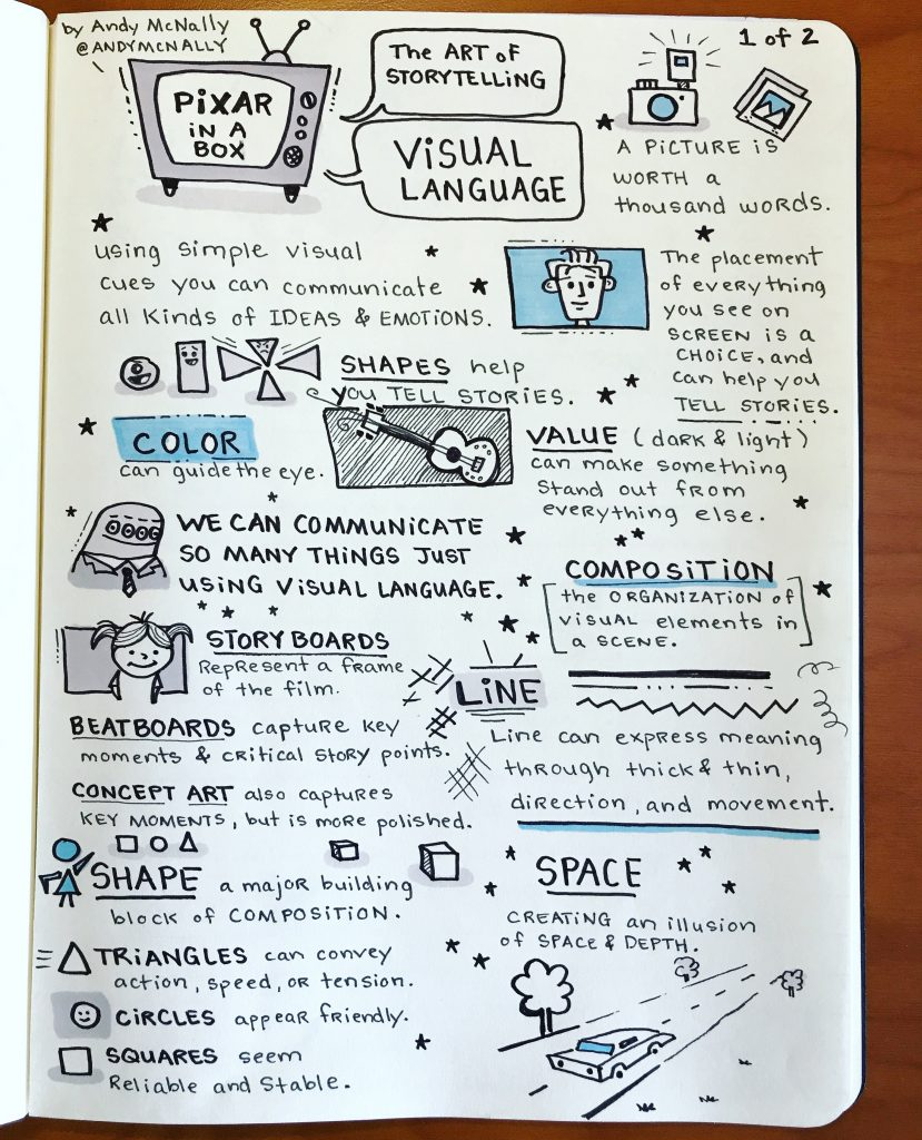 Pixar in a Box Visual Language sketchnote