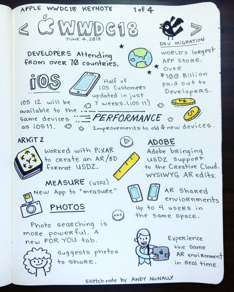Apple WWDC 2018 Sketchnotes 1 of 4