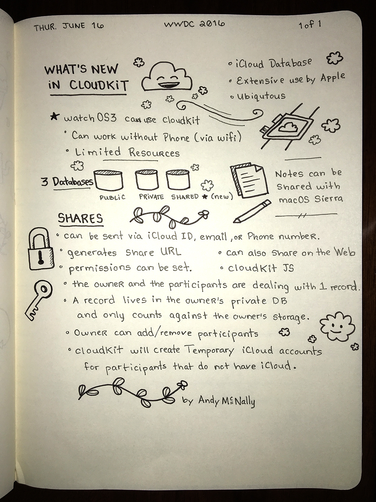 WWDC sketchnotes - What's New in CloudKit
