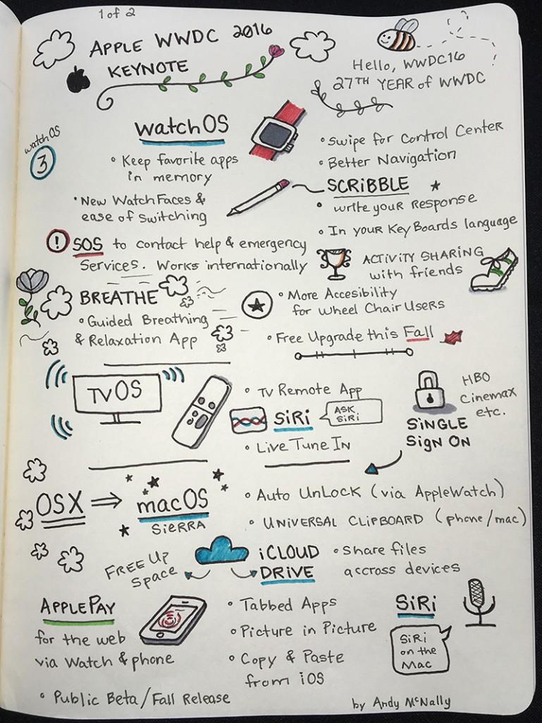 WWDC 2016 Keynote - Sketchnotes
