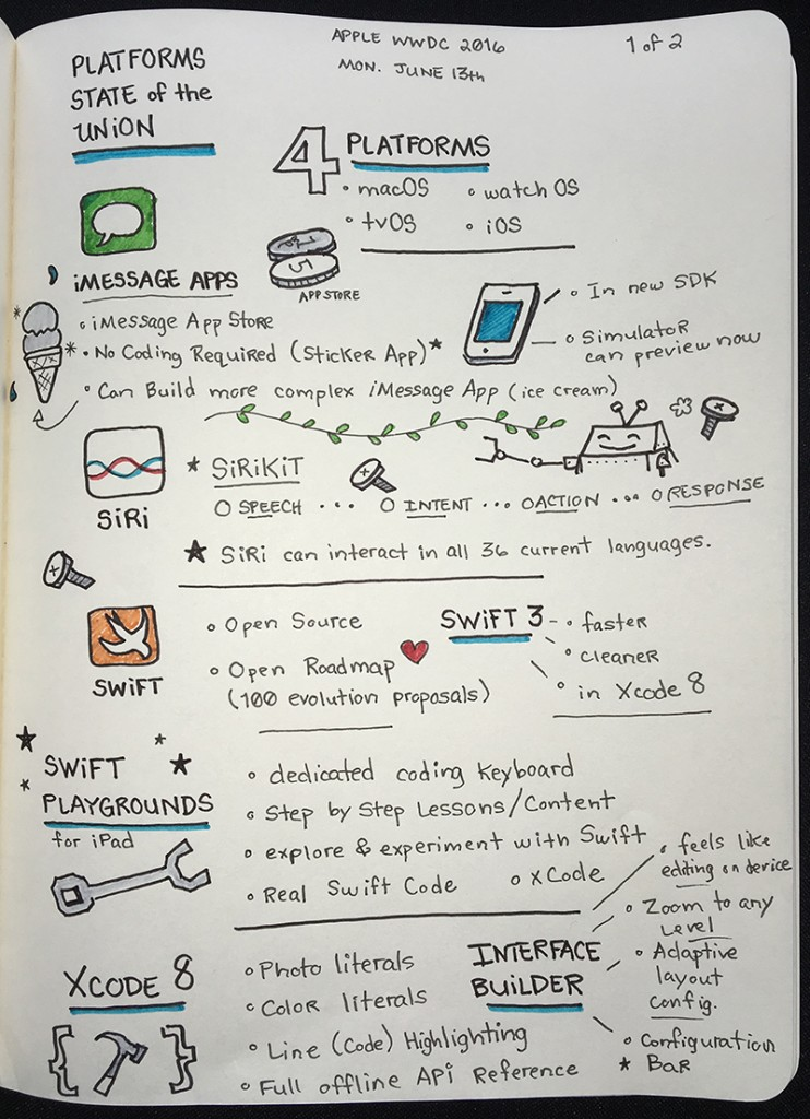 WWDC 2016 Platform State of the Union - Sketchnotes