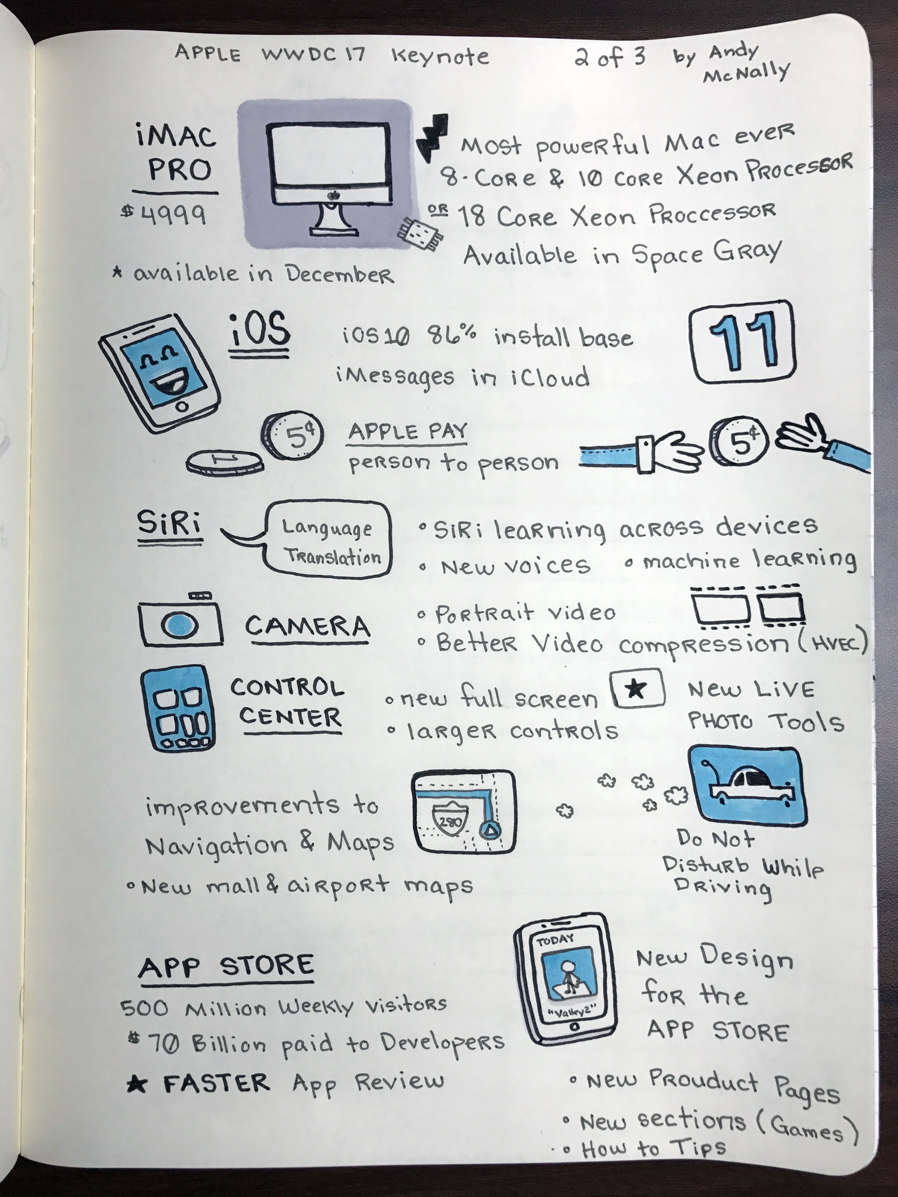 Apple WWDC Keynote Sketchnote