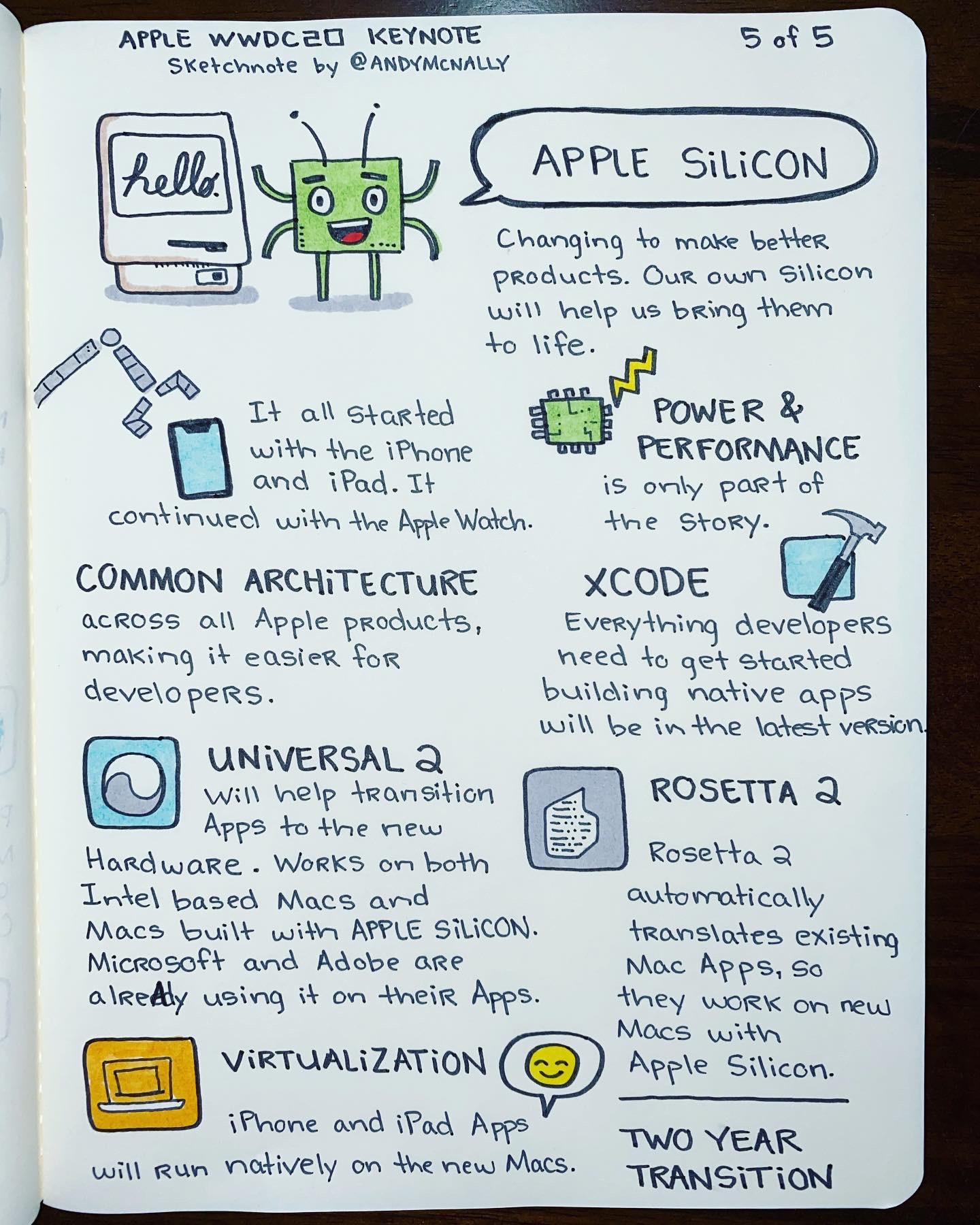 Apple WWDC 2020 Keynote drawing 5 of 5